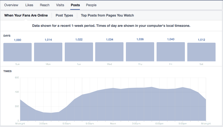 Your Facebook Insights Can Offer You A Wealth Of Information About Your Facebook Fans